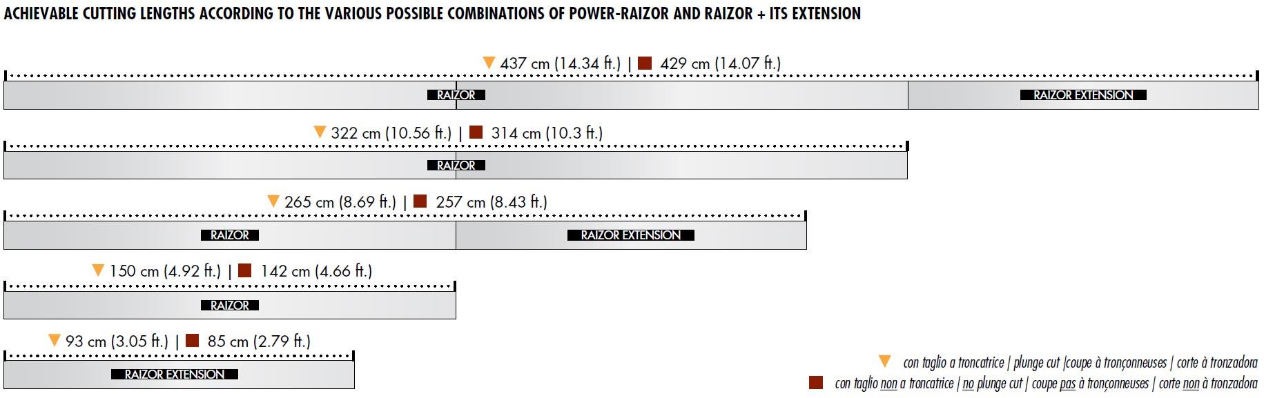 Raimondi s p a  professional tile tools POWER RAIZOR for 45